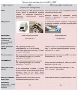 Иммуноферментный анализ (ИФА): как проводится анализ? Стоимость. Расшифровка результатов