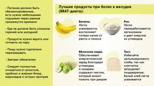Боль слева после еды - советы врачей на каждый день