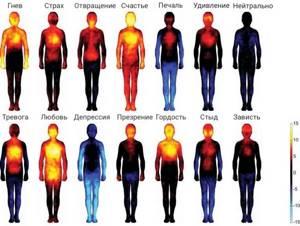 Как избавиться от такого чувства ?(см. внутри) - советы врачей на каждый день