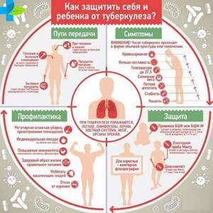 Туберкулез и пылт - советы врачей на каждый день