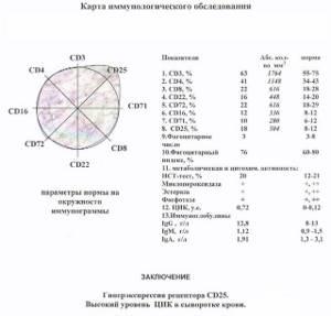 Сравнение 2-х иммунограмм - советы врачей на каждый день