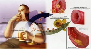Плохой показатель крови - советы врачей на каждый день