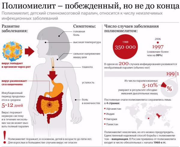График прививок от полиомиелита - советы врачей на каждый день