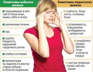 Понижен уровень железа в организме - советы врачей на каждый день