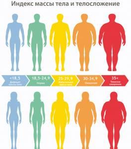 Как похудеть на 14 килограмм? - советы врачей на каждый день